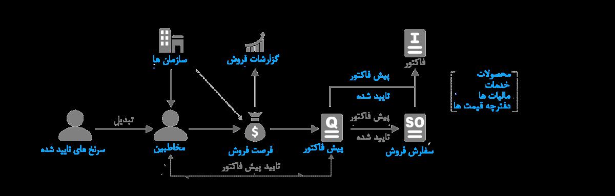 فرایند های فروش