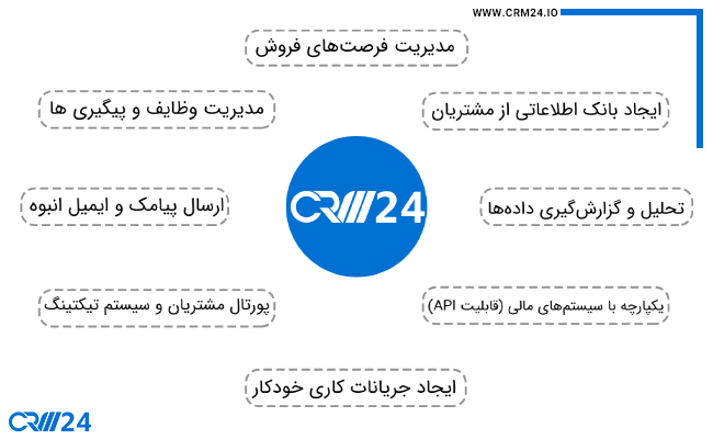 ویژگی های CRM24